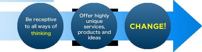 一つひとつの想いに向き合う これまでにないサービス・提案・製品を提供 CHANGE!